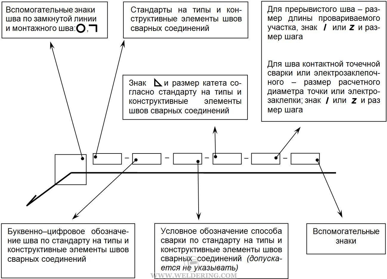 Обозначение сварных швов | сварка и сварщик