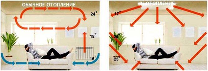 Современные системы отопления: новые технологии для частного дома
