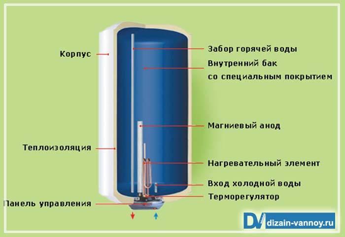 Устройство бойлера: схема и принцип работы водонагревателя
