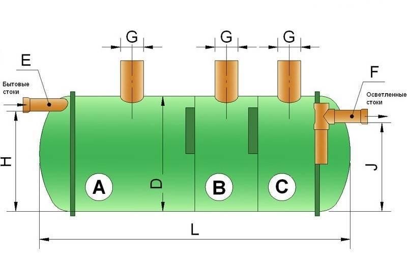 Септик «тверь» - обзор конструкции и особенностей монтажа