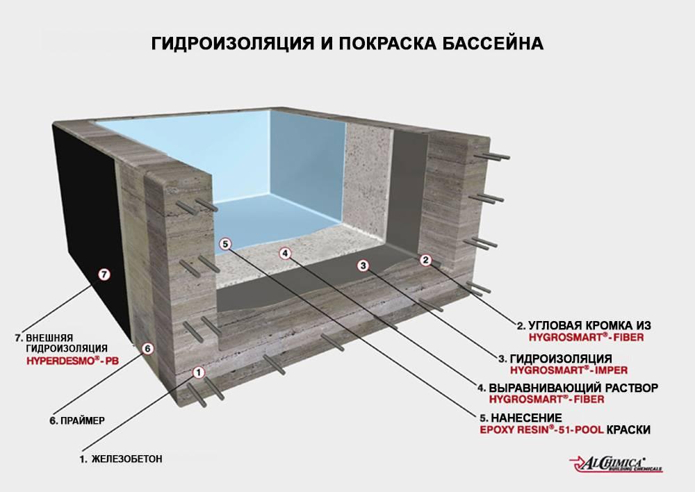 Гидроизоляция для бассейна: сравнительный обзор материалов + инструкции