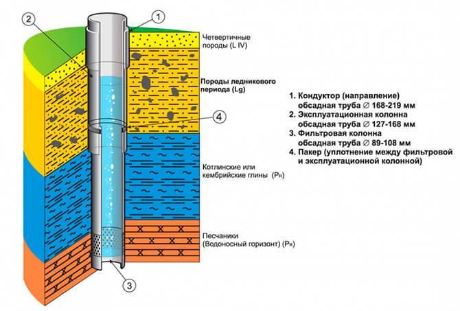 Виды водопроводных труб – характеристики, преимущества и недостатки материалов