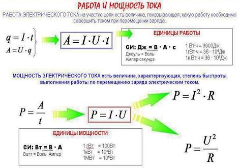 Таблица расчета мощности и напряжения: определяем число ватт и ампер