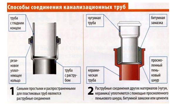 Герметик для канализационных труб: виды, какой лучше, обзор брендов