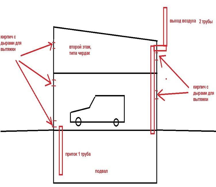 Вентиляция в гараже: под разные требования разные решения