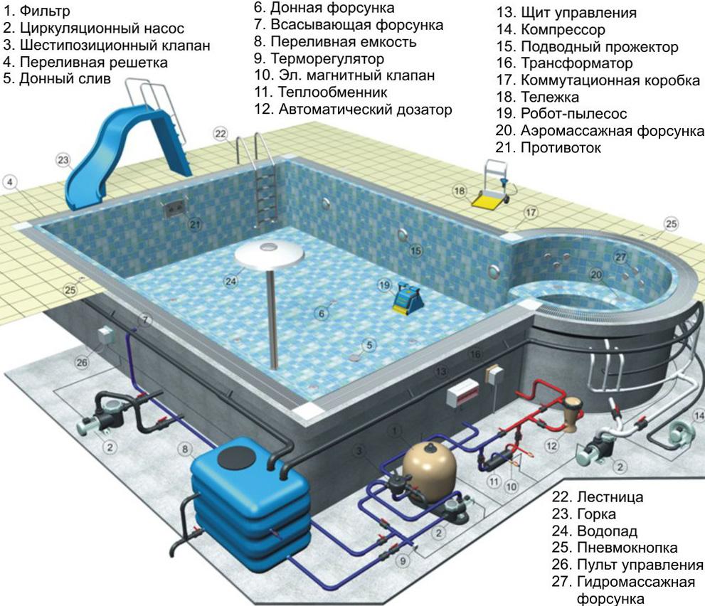 Гидромассажная ванна своими руками - все о канализации