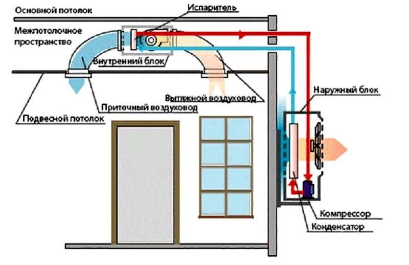 Что такое инверторный кондиционер (сплит-система) и чем она отличается от обычного