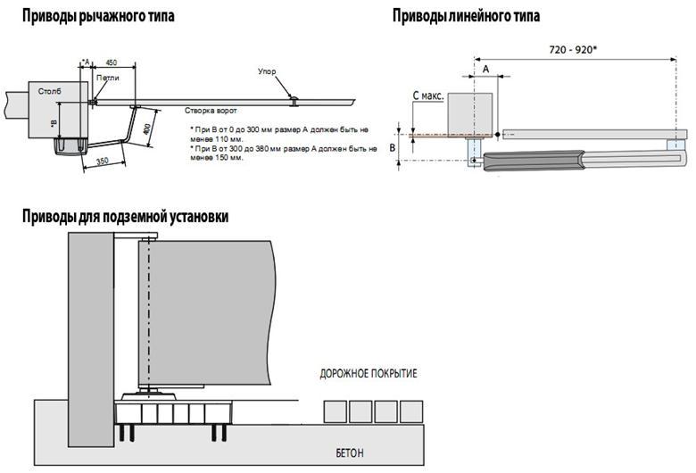 Электропривод для распашных ворот | механизм ворот своими руками