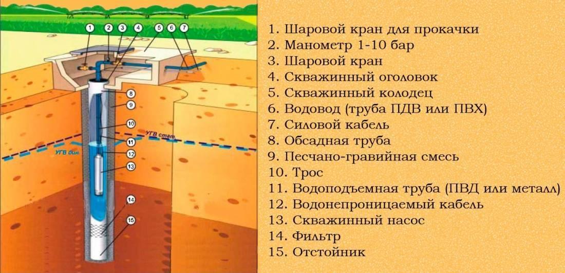 Когда лучше бурить скважину на воду - обзор сезонов на vodatyt.ru