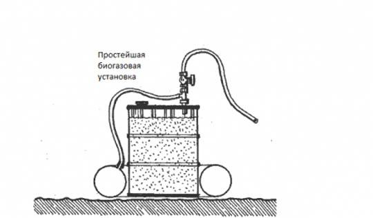 Газ из навоза (биотопливо своими руками): получение, переработка, как сделать биогаз