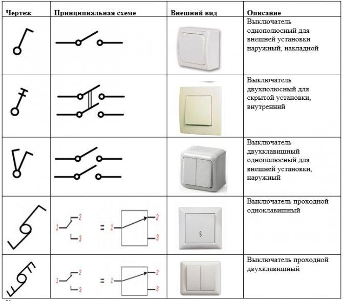 Как выглядят условные обозначения розеток и выключателей на чертежах и планах гост