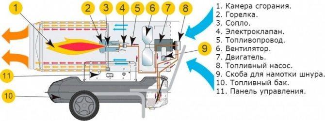 Особенности выбора электрической тепловой пушки
