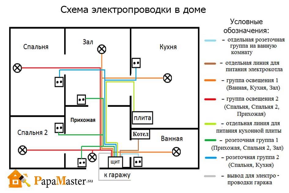 Какой кабель использовать для проводки в квартире: выбираем нужный кабель по характеристикам