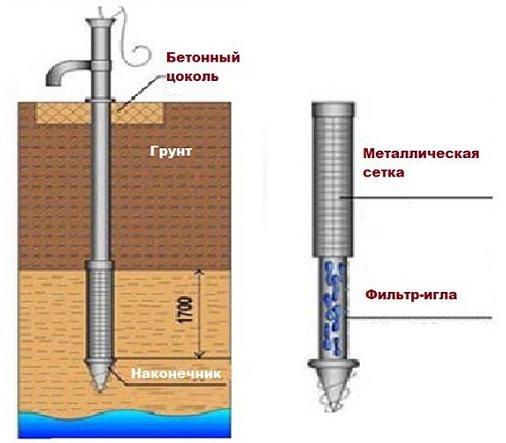 Абиссинский колодец: устройство скважины иглы своими руками