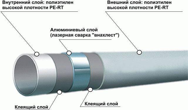 Как работать с металлопластиковыми трубами: обзор способов соединения и методов сгибания