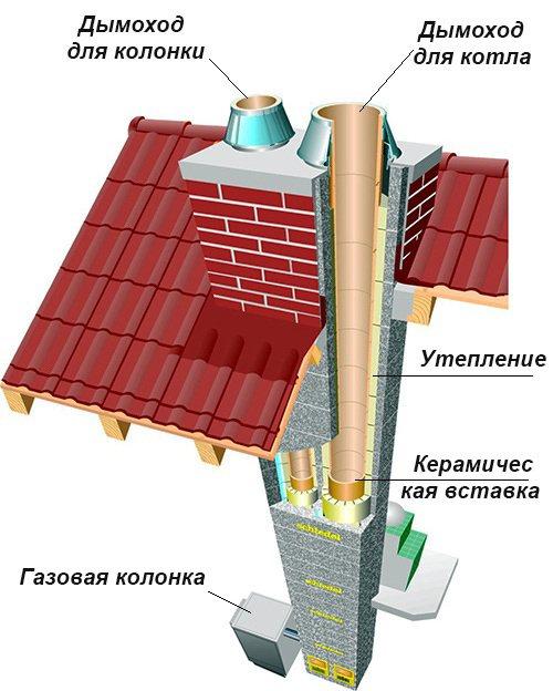 Керамические дымоходы российского производства