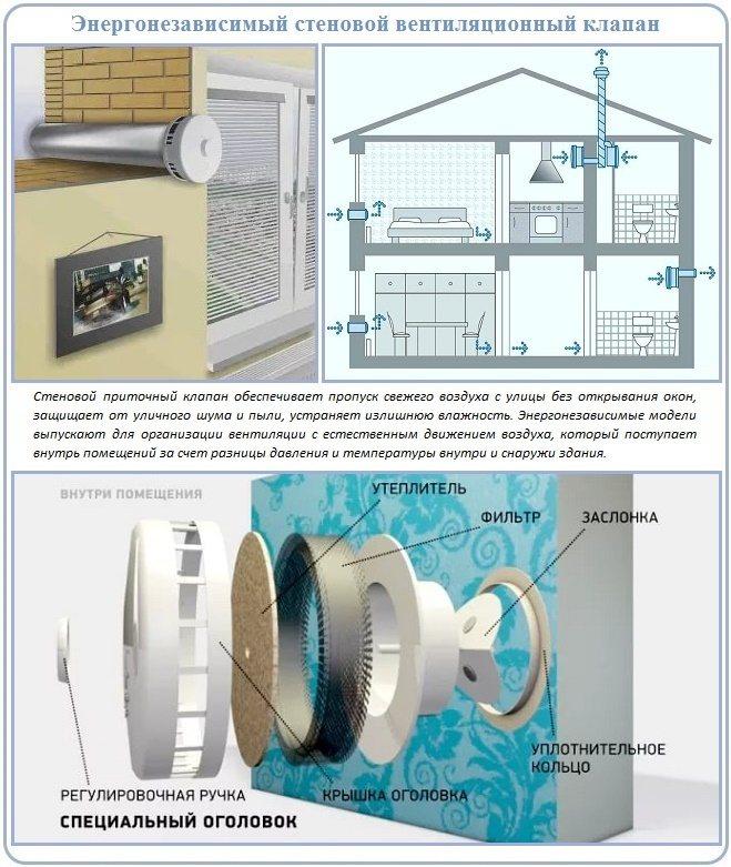 Вентиляционная решетка с обратным клапаном – секрет эффективной вентиляции