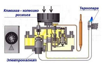 Как производится регулировка автоматики газового котла — рассмотрим по пунктам