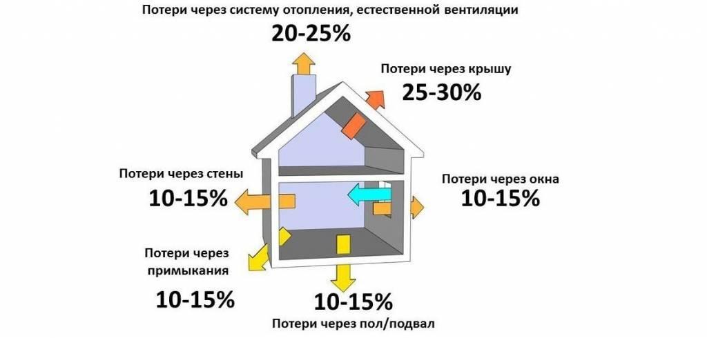Расчет отопления частного дома: как правильно рассчитать систему отопительных приборов, монтаж