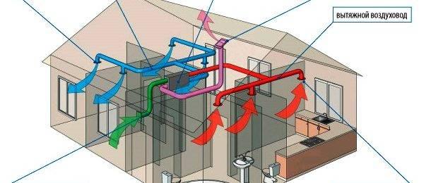 Вентиляция на балконе, лоджии (вытяжка, приточная): как сделать?