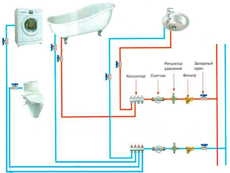 Современная разводка труб: правила монтажа водопроводных систем