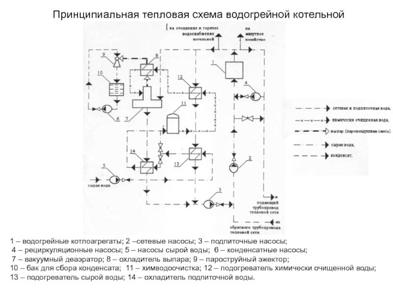 Паровые котлы: устройство, принцип работы, схема и эксплуатация