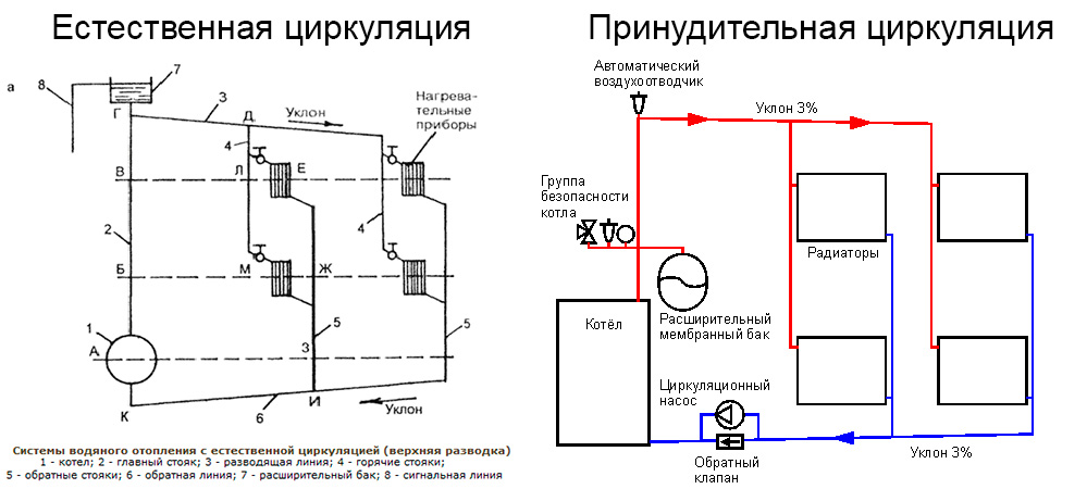 Отопление с естественной циркуляцией: ключевые элементы системы и особенности ее проектирования (85 фото) – строительный портал – strojka-gid.ru