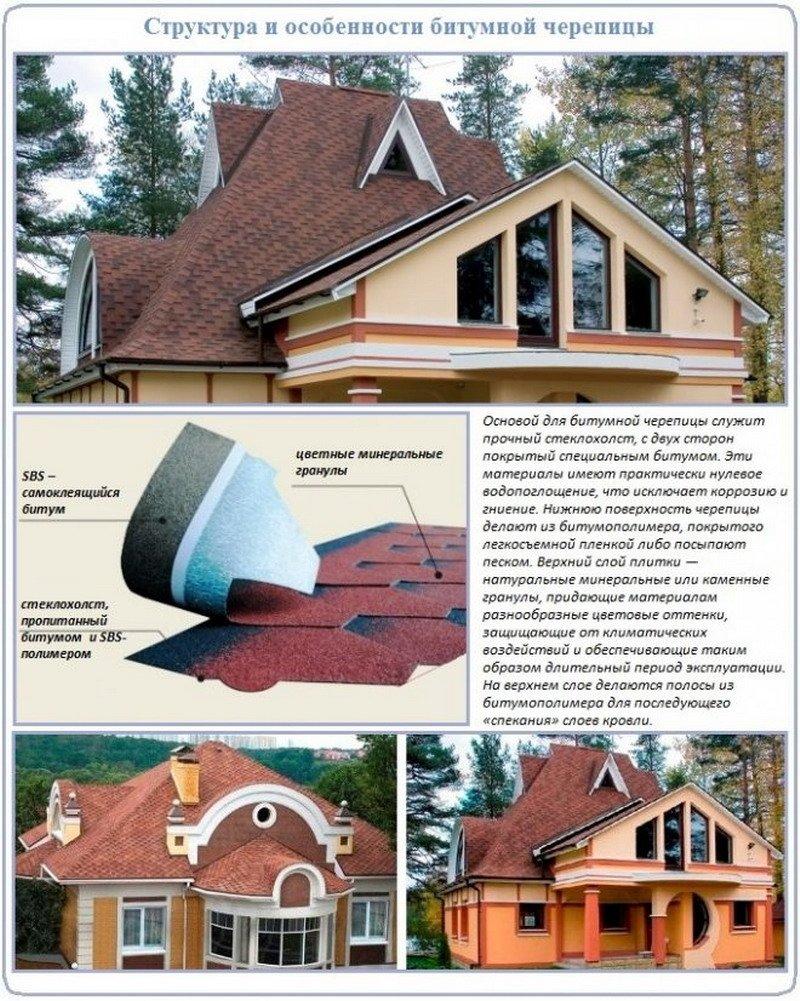 Подкровельная вентиляция частного дома, устройство и монтаж