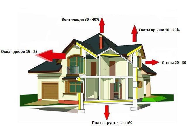 Инновационные технологии регулирования систем отопления