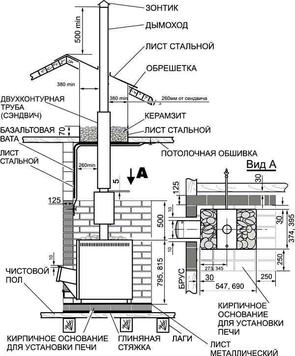 Установка кирпичной печи в деревянном доме из бруса: расположение, монтаж