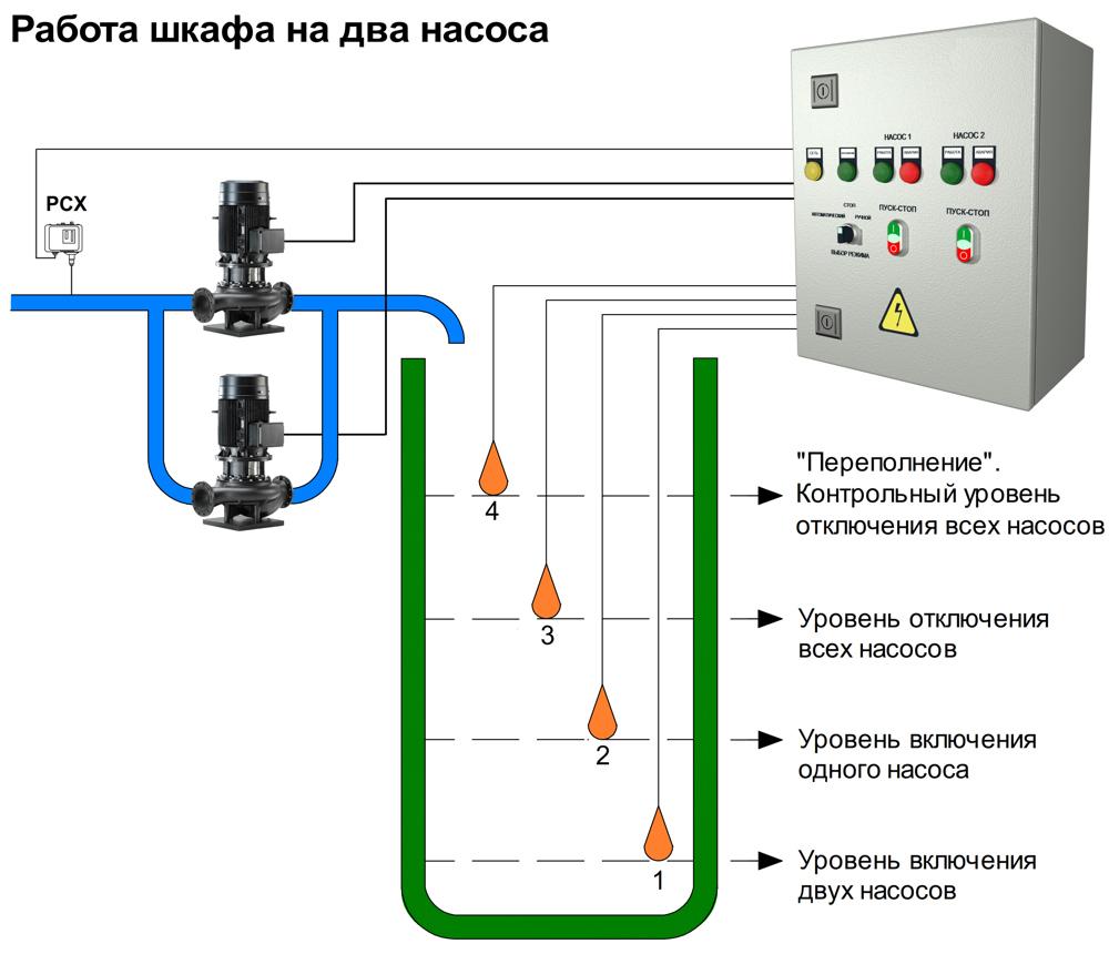 Шкафы управления омега для систем пожаротушения