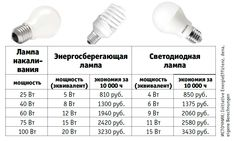 Какая лампочка лучше для дома: светодиодная или энергосберегающая?