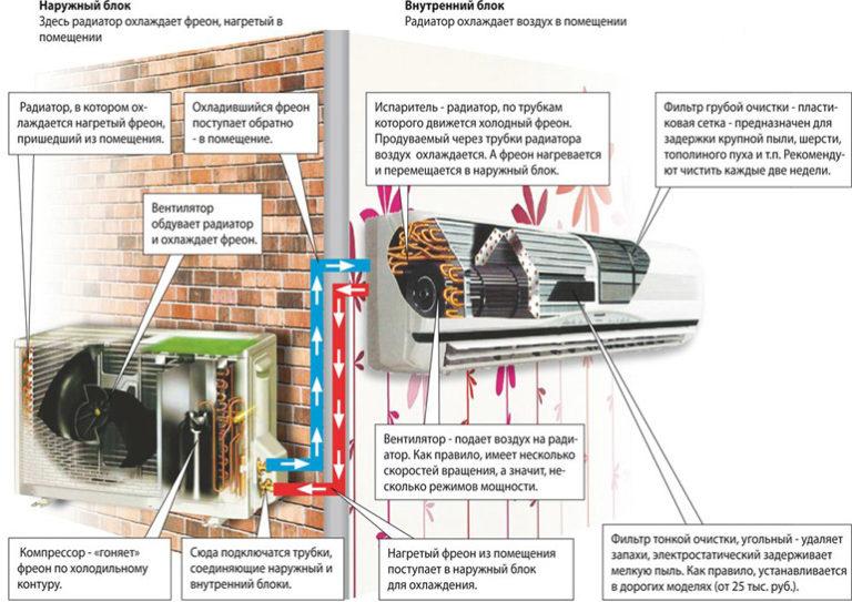 Как правильно установить кондиционер на несущую стену: правила + технологическая последовательность