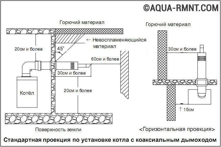 Устройство и монтаж коаксиального дымохода