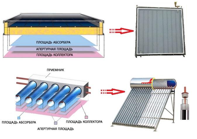 Схемы подключения солнечного коллектора к системе отопления