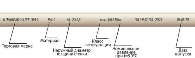 Полипропиленовая труба – варианты использования и технические характеристики