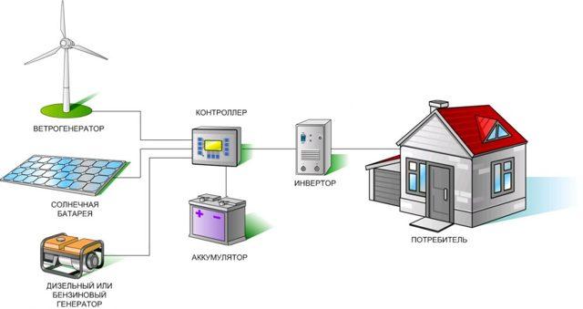Автономное электроснабжение дома: системы автономного энергоснабжения