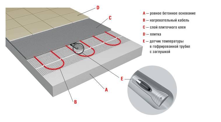Электрический теплый пол своими руками: технология укладки и монтажа