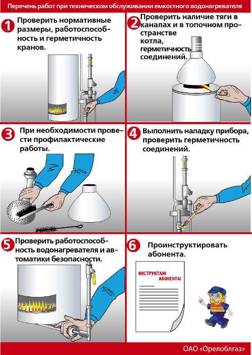 Ремонт теплообменника газового котла своими руками + особенности проведения замены детали