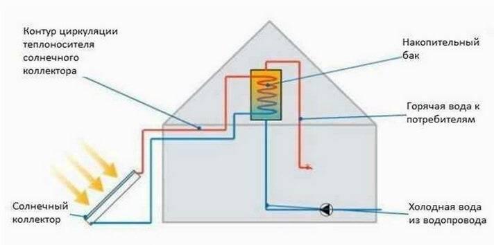 Солнечное отопление частного дома варианты и схемы устройства