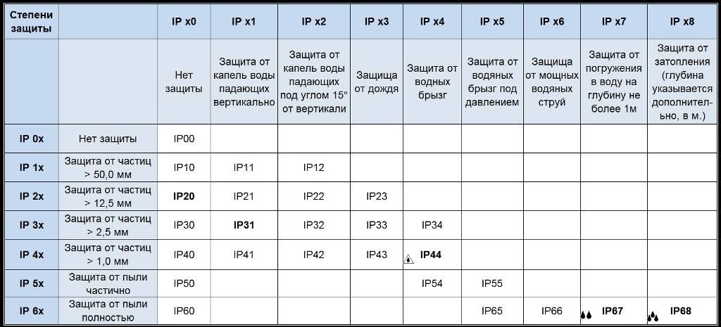Степень защиты ip: расшифровка ip54, up20, ipx4, ip44 и другие
