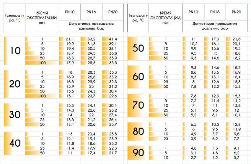 Температура пайки полипропиленовых труб: характеристики и особенности, инструкция по работе, использование