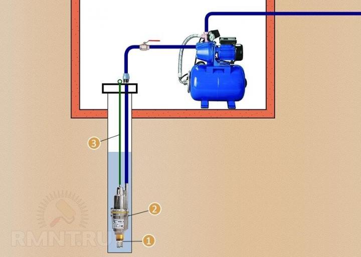 Установка насоса в скважину: как правильно провести монтаж насосного оборудования