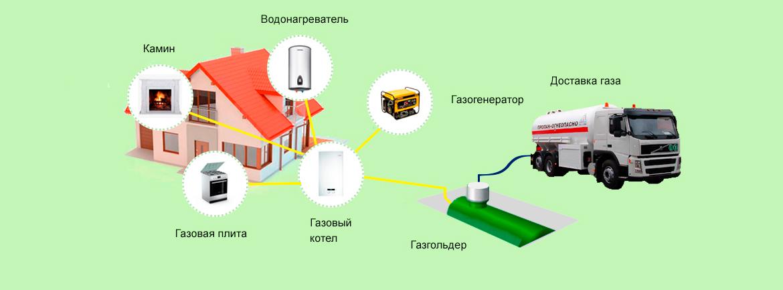 Установка газгольдера, монтаж газгольдера, подключение газгольдера