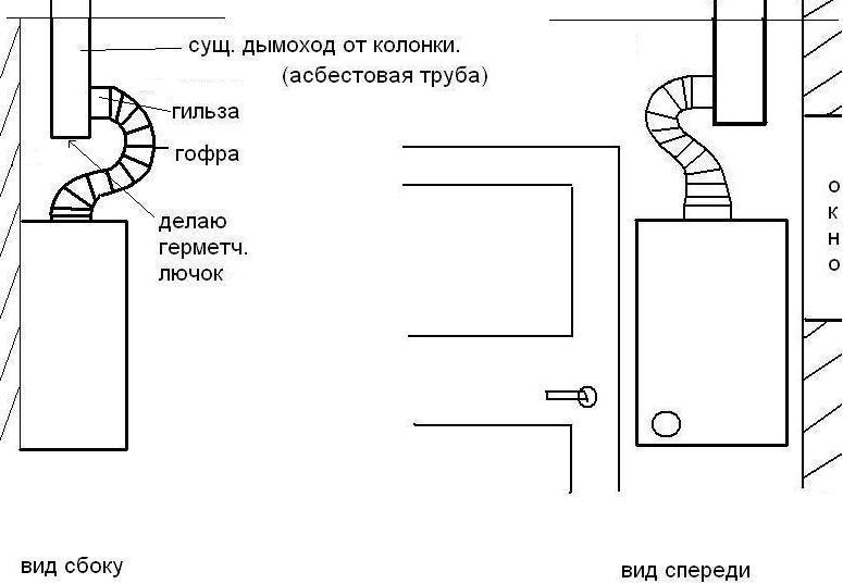 Дымоход для газового котла: требования, выбор варианта и советы