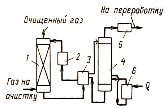 Обессеривание газов. сероочистка газов. удаление сероводорода из газового потока