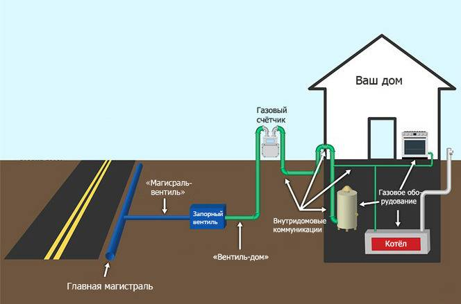 Что запрещено делать в охранной зоне газопровода? - народный советникъ