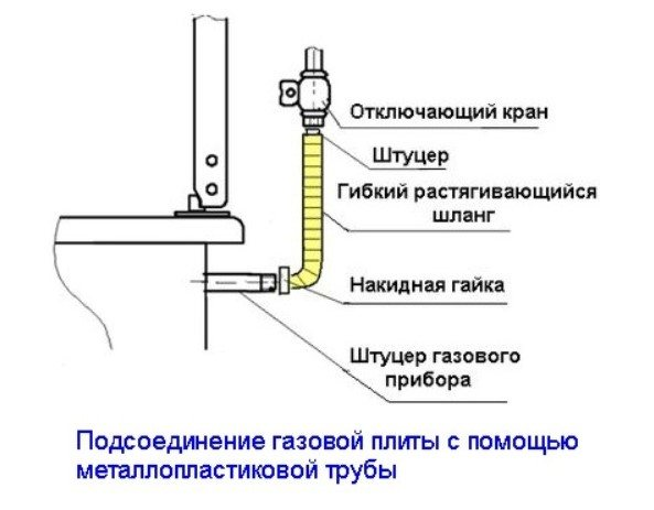 Штраф за самовольное подключение газа, плиты, котла, колонки, ответственность за незаконную врезку в газопровод