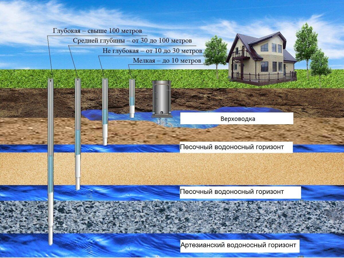 Закон о скважинах на воду на даче