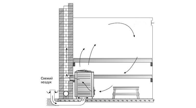 Советы по устройству вентиляции в бане